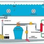 Принцип действия химии для бассейнов